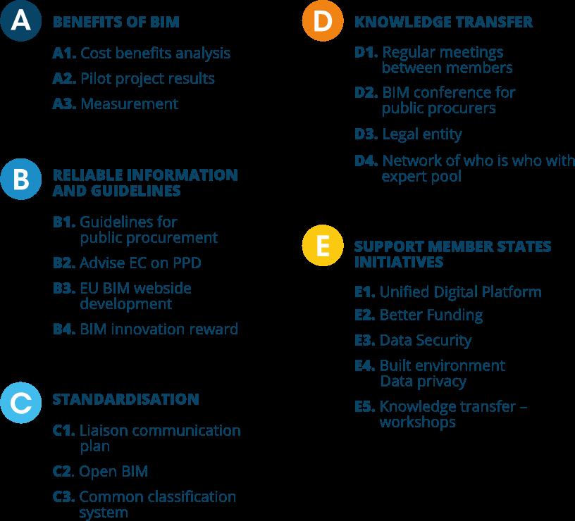 Hoja de ruta del EU BIM Task Group